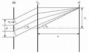 Wellenlänge Berechnen Doppelspalt : interferenz am doppelspalt ~ Themetempest.com Abrechnung