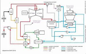 Preliminary Process Flow Diagram For 45 Mw Alasehir Phase 1 Hybrid