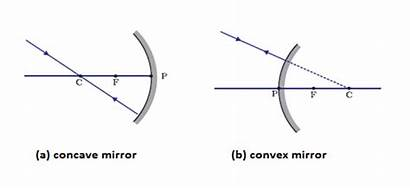 Mirror Reflection Formation Spherical Mirrors Incident Class