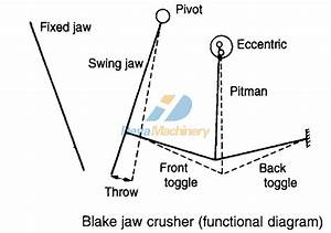 Jaw Crusher Introduction  Jaw Crusher Pe 500x700