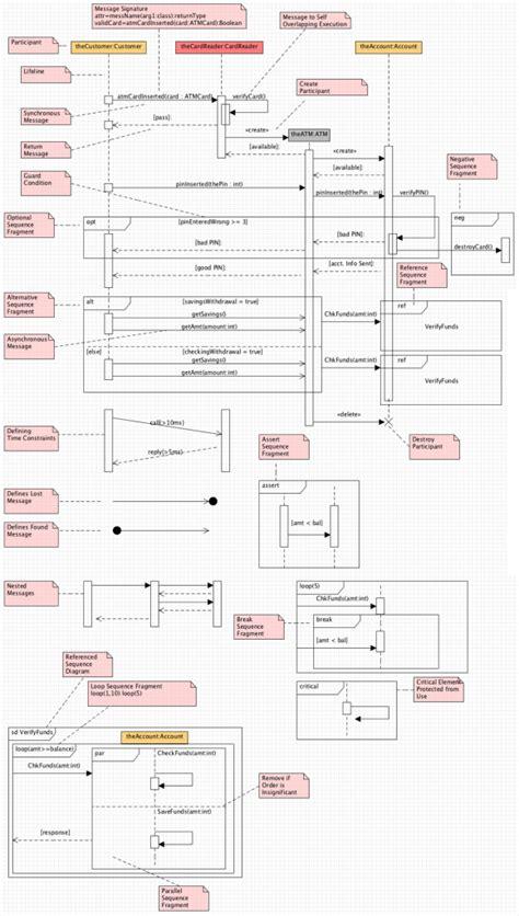 uml  sequence diagrams