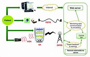 Overall Architectural Overview Of The System  Pstn  Public