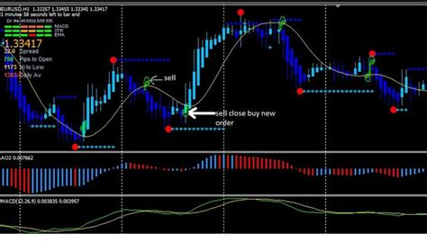 Mt4 Indicators by 5 Best Forex Mt4 Indicators For 2019 Free