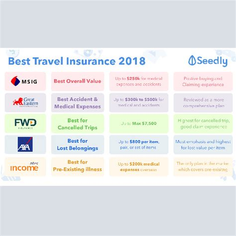 Protecting your investment is essential, and homeowners insurance is a key part of that protection. Cheat Sheet: Best Travel Insurance Guide in Singapore 2018 - Assure General Insurance