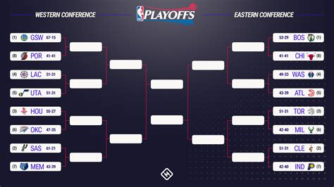nba playoffs  bracket predictions series picks