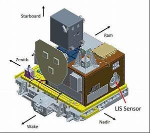 Satellite Servicing Office Raven Experiment