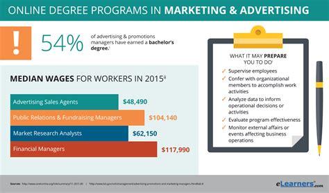 free marketing certificate programs degree programs in marketing advertising