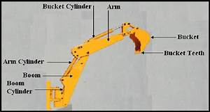 Basic Parts Of Hydraulic Excavator