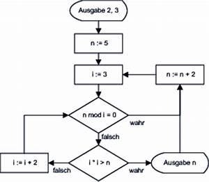 Primzahlen Berechnen Java : ablaufdiagramm zur berechnung von primzahlen ~ Themetempest.com Abrechnung