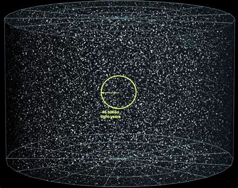 How Far The Edge Universe From Farthest Galaxy