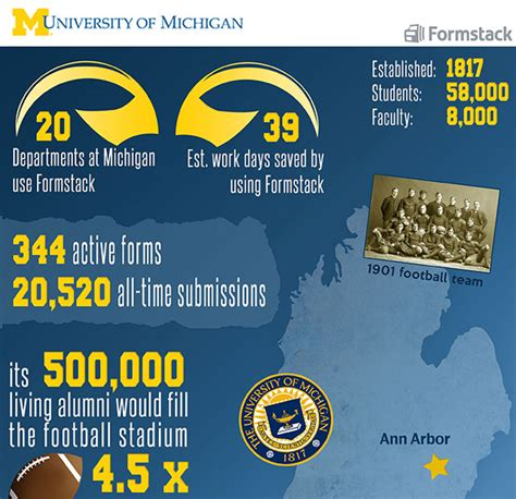 University Of Michigan Spotlight · Formstack Blog. Cancer Risk Signs. Themed Signs Of Stroke. Urinary Tract Signs. Body Worksheet Signs. Characteristic Signs Of Stroke. Action Plan Signs. Health Awareness Signs. Dance Signs Of Stroke