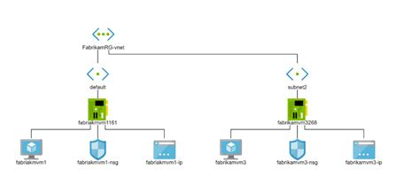 azure monitoring tools explained part  network watcher adinermiecom