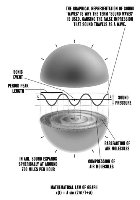 phyisics cymascope research