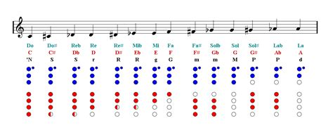 Read simple sheet music to get started. Recorder Notes Finger Chart - Sheet Music | Easy Music