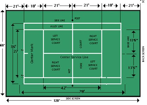 When planning to build a new sports area then the design and specification of measurements and dimensions will be outlined which will change depending on budgets, cost restraints or physically the size restraints onsite. tennis court dimensions - DriverLayer Search Engine