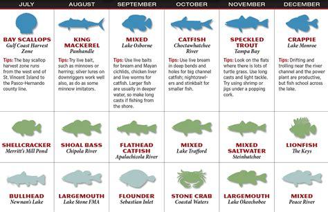fishing calendar florida forecast fish game fl qualads enlarge