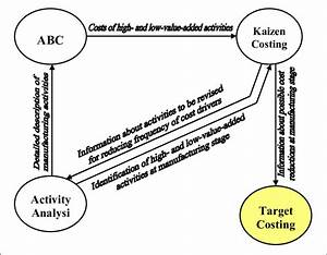 Integration Of Abc And Activity Analysis With Kaizen