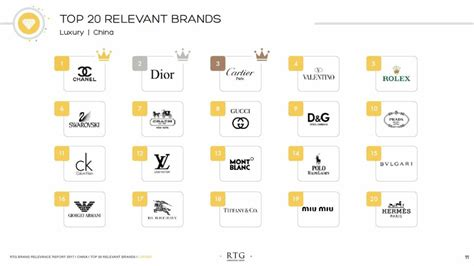 Dior The Most Relevant Luxury Brand Among Genz Consumers