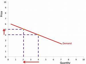 Price  Price Elasticity Of Demand