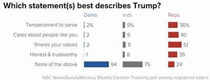 Trump Clinton President Describes Republican Maintains Voters