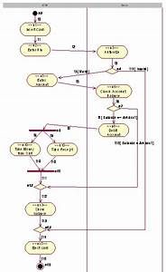 Activity Diagram For Atm Withdrawal  Test Case Generation