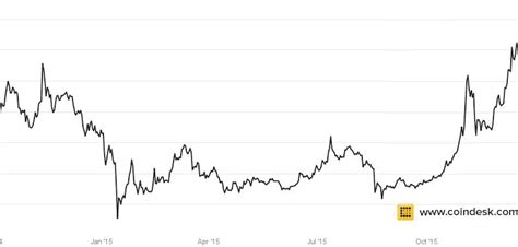 Crypto price trackers are platforms that monitor the prices of cryptocurrencies available for trading on crypto exchanges. Bitcoin Prices Hit Highest Average Since September 2014 - CoinDesk