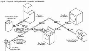 Gas Pipe System Sizing  U2013 Eccotemp Help Desk