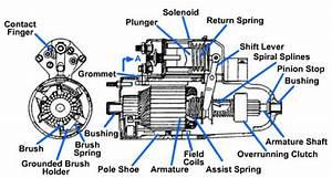 Heavy Vehicle Starter Motors