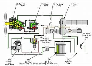 New Hydraulic System