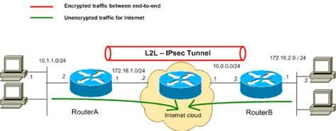 lan  lan ipsec tunnel   routers configuration