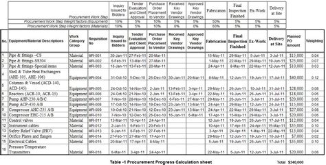 procurement schedule template excel printable schedule