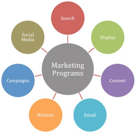 Marketing Program by How To Integrate Social Media Into Your Marketing Programs