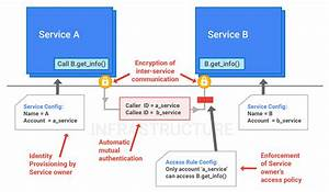 Google Infrastructure Security Design Overview | Solutions ...