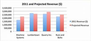 A double bar graph entitled 2011 Revenue in Dollars shows ...