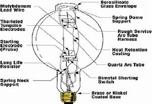 The Inside Structure Of The Metal Halide Lamp