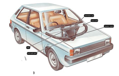 buy water heater how car heating and ventilation systems work how a car works