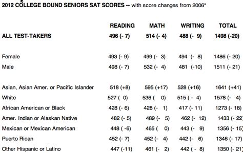 Disappointing Sat Test Scores -- Again