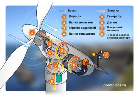 Ветровые генераторы. фотоветровые электростанции. youtube