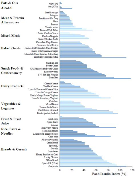 food insulin index values   foods grouped