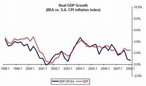 Chart of the day: Real GDP growth