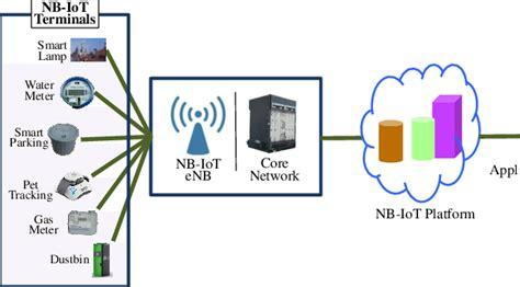 NB-IoT application architecture | Download Scientific Diagram