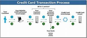 How Does The Credit Card Payment Process Work