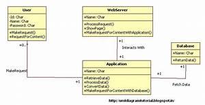 Unified Modeling Language  December 2012