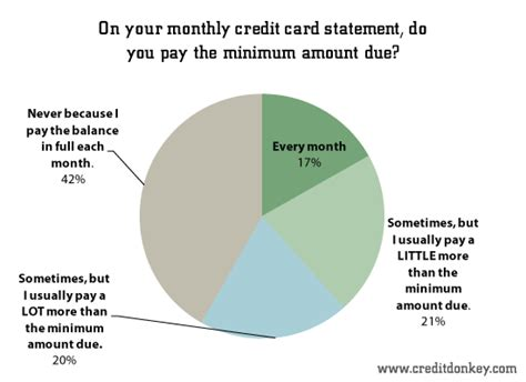 When the statement balance is above $15, the minimum due will be no less than $15. Survey: Student Credit Card Debt Statistics