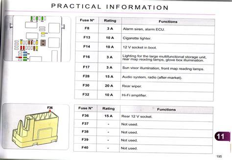 Citroen Berlingo Fuse Box Diagram Wiring by Citroen Relay Fuse Box Layout 1 Wiring Diagram Source