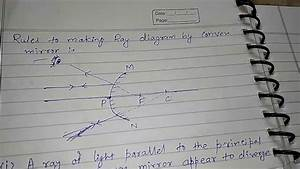 Topic -rules To Making Ray Diagram By Convex Mirror