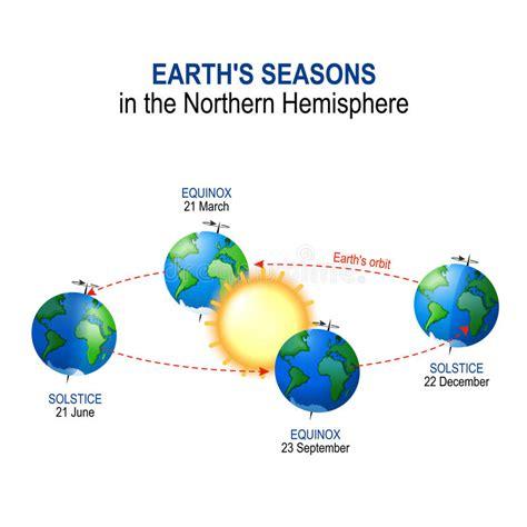 Labeled Diagram Earth And Sun Seasons