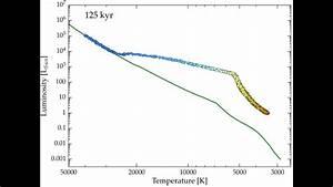 Star Cluster Evolution On The Hertzsprung