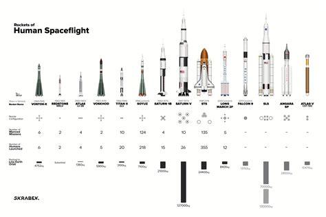 Découvrez les vaisseaux spatiaux habités à l'échelle ...
