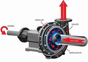 How Does A Centrifugal Pump Work